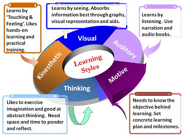 the different methods of learning [page needed] by using a variety of teaching methods from each of these categories, teachers cater to different learning styles at once.